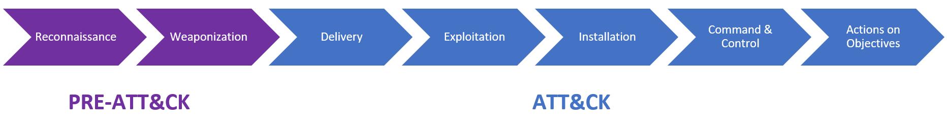 Diagram: Cyber kill chain phase to Miter ATT & CK